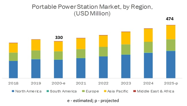 portable-power-station-market-by-region.jpg